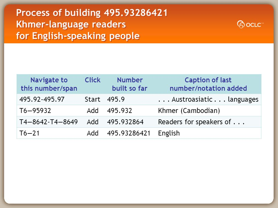 Process of building 495.93286421 Khmer-language readers for English-speaking people Navigate to this number/span ClickNumber built so far Caption of last number/notation added 495.92-495.97Start495.9...