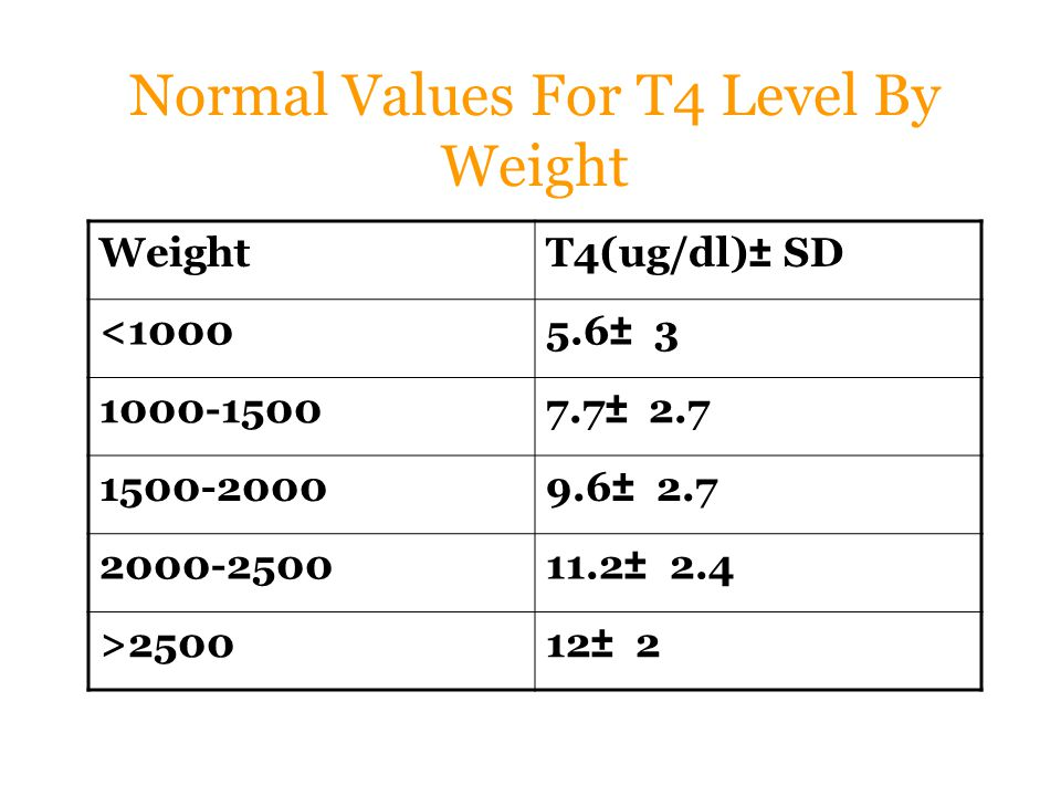 Normal Values For T4 Level By Weight WeightT4(ug/dl)± SD <10005.6± 3 1000-15007.7± 2.7 1500-20009.6± 2.7 2000-250011.2± 2.4 >250012± 2