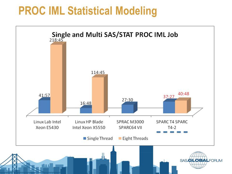 PROC IML Statistical Modeling