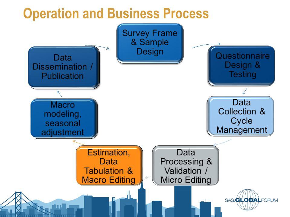 SAS Solutions and Others SAS Base 9.2 SAS AppDev Studio SAS/ACCESS SAS/Connect SAS/ETS SAS/Graph SAS/IML SAS/IntrNet SAS/Share SAS/STAT SAS ® Business Intelligence SAS Enterprise Guide 4.3 SAS Enterprise Guide BI Server Data Integration Server Metadata Server Microsoft Office Integration Others