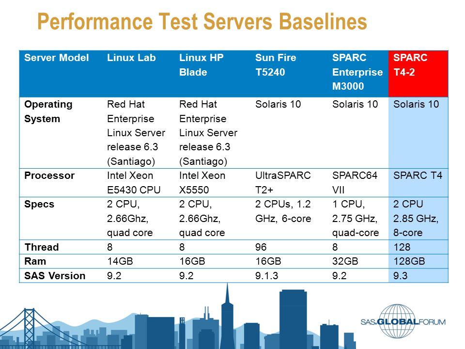 Performance Test Servers Baselines Server Model Linux Lab Linux HP Blade Sun Fire T5240 SPARC Enterprise M3000 SPARC T4-2 Operating System Red Hat Ent