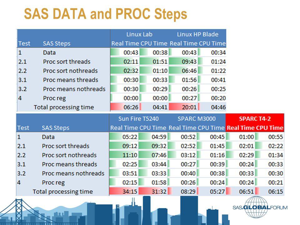 SAS DATA and PROC Steps