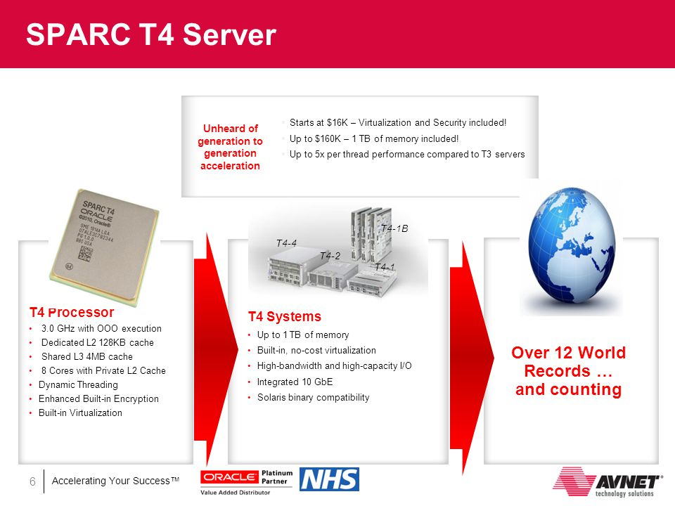 Accelerating Your Success™ SPARC T4 Server 6 Over 12 World Records … and counting Unheard of generation to generation acceleration T4 Processor 3.0 GHz with OOO execution Dedicated L2 128KB cache Shared L3 4MB cache 8 Cores with Private L2 Cache Dynamic Threading Enhanced Built-in Encryption Built-in Virtualization T4 Systems Up to 1 TB of memory Built-in, no-cost virtualization High-bandwidth and high-capacity I/O Integrated 10 GbE Solaris binary compatibility T4-4 T4-2 T4-1 T4-1B  Starts at $16K – Virtualization and Security included.