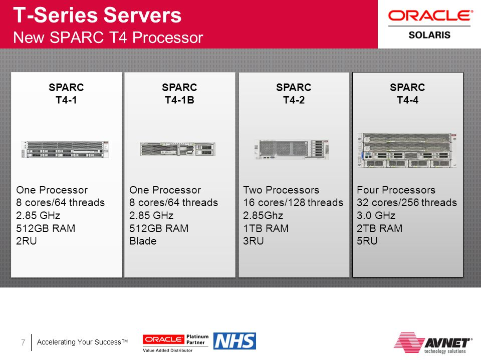 Accelerating Your Success™ T-Series Servers New SPARC T4 Processor 7 SPARC T4-1 SPARC T4-4 SPARC T4-2 SPARC T4-1B One Processor 8 cores/64 threads 2.85 GHz 512GB RAM 2RU One Processor 8 cores/64 threads 2.85 GHz 512GB RAM Blade Two Processors 16 cores/128 threads 2.85Ghz 1TB RAM 3RU Four Processors 32 cores/256 threads 3.0 GHz 2TB RAM 5RU