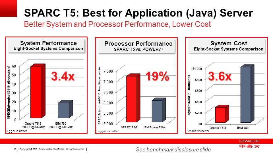Copyright © 2013, Oracle and/or its affiliates. All rights reserved. 16 SPARC T5: Best for Application (Java) Server Better System and Processor Perfo