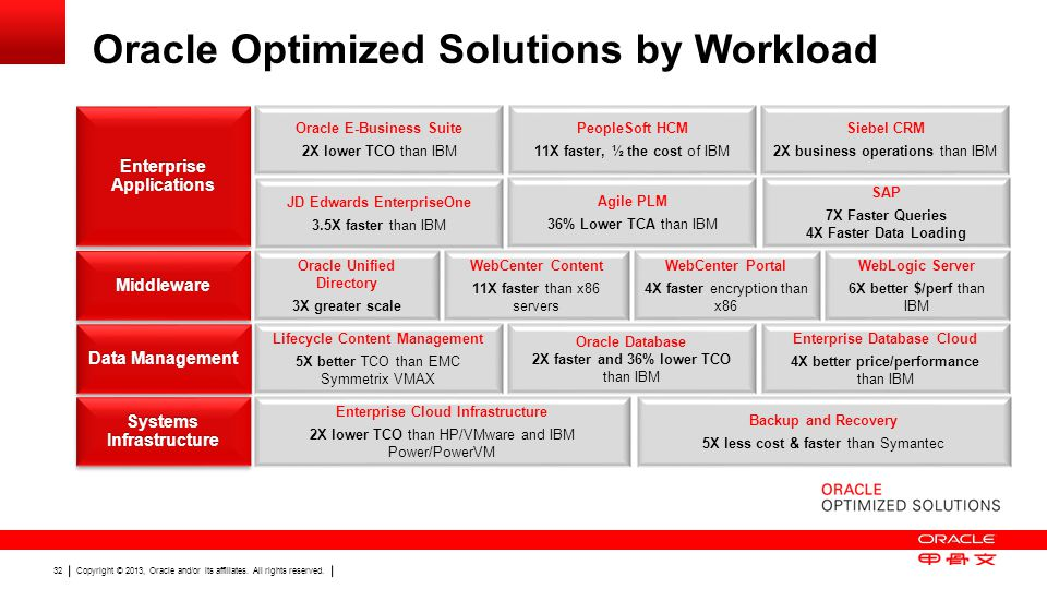 Copyright © 2013, Oracle and/or its affiliates. All rights reserved. 32 Oracle Optimized Solutions by Workload WebCenter Content 11X faster than x86 s