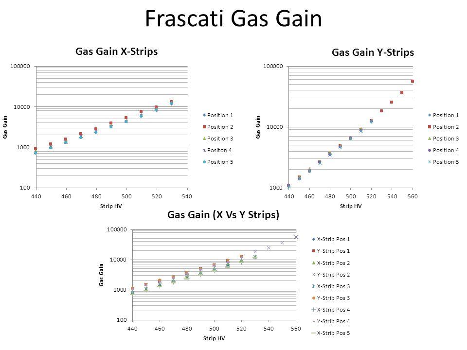 Frascati Gas Gain