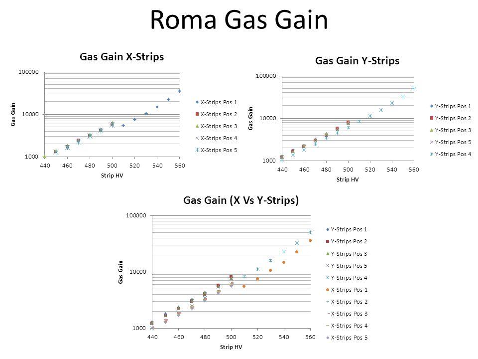 Roma Gas Gain