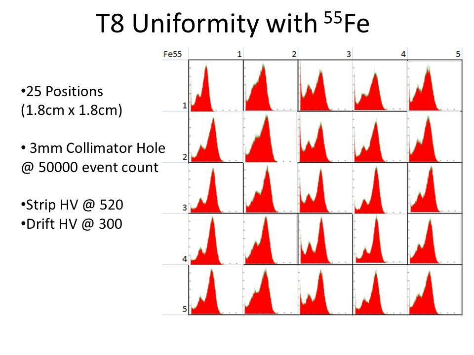 T8 Uniformity with 55 Fe 25 Positions (1.8cm x 1.8cm) 3mm Collimator Hole @ 50000 event count Strip HV @ 520 Drift HV @ 300
