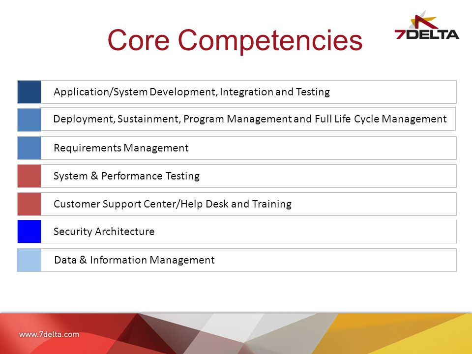 Core Competencies Application/System Development, Integration and Testing Deployment, Sustainment, Program Management and Full Life Cycle Management Requirements Management System & Performance Testing Customer Support Center/Help Desk and Training Security Architecture Data & Information Management