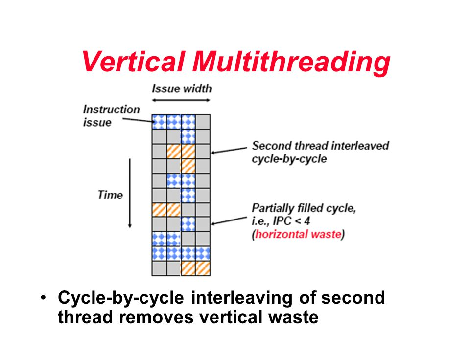 Vertical Multithreading Cycle-by-cycle interleaving of second thread removes vertical waste