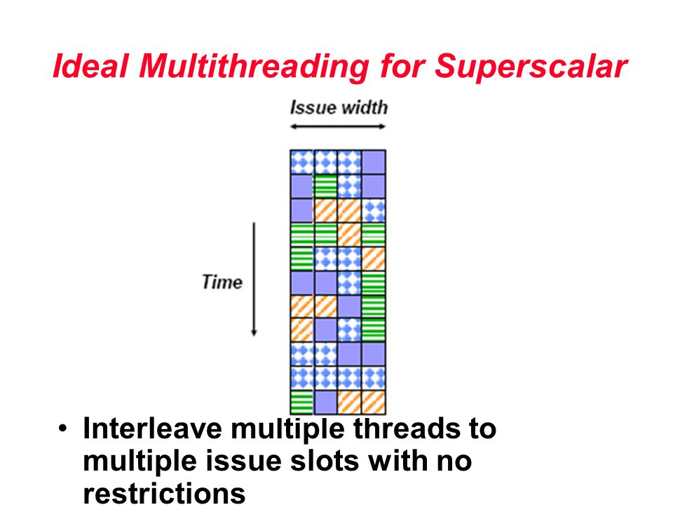 Ideal Multithreading for Superscalar Interleave multiple threads to multiple issue slots with no restrictions