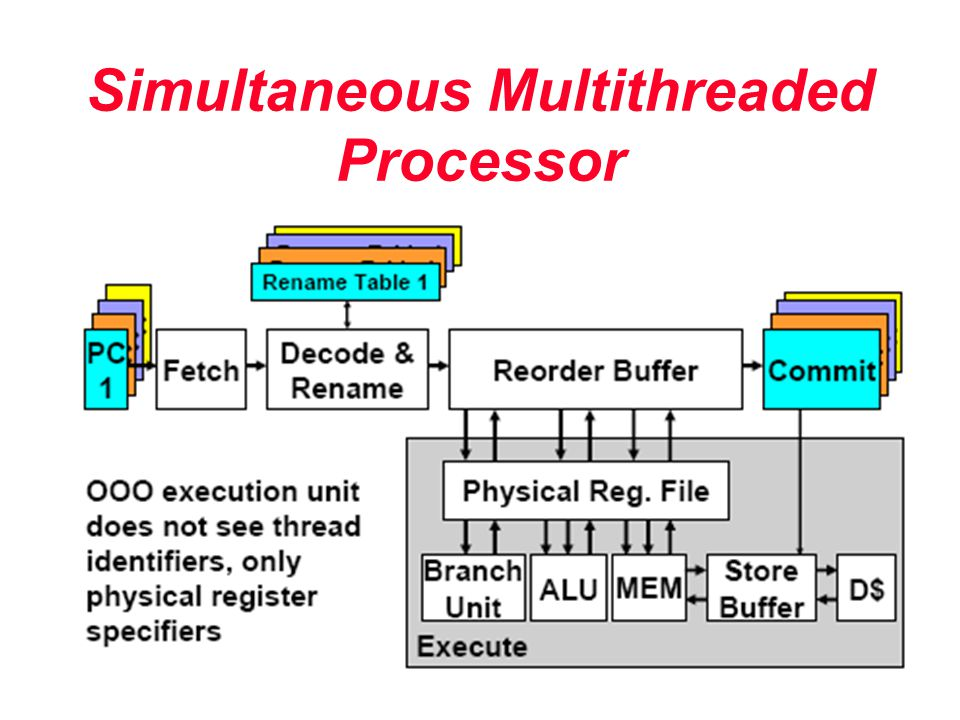 Simultaneous Multithreaded Processor