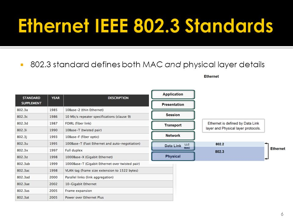  802.3 standard defines both MAC and physical layer details 6