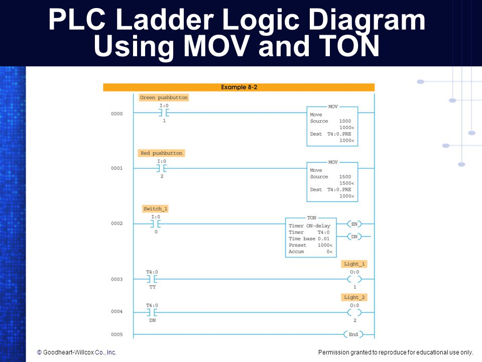 Permission granted to reproduce for educational use only.© Goodheart-Willcox Co., Inc. PLC Ladder Logic Diagram Using MOV and TON