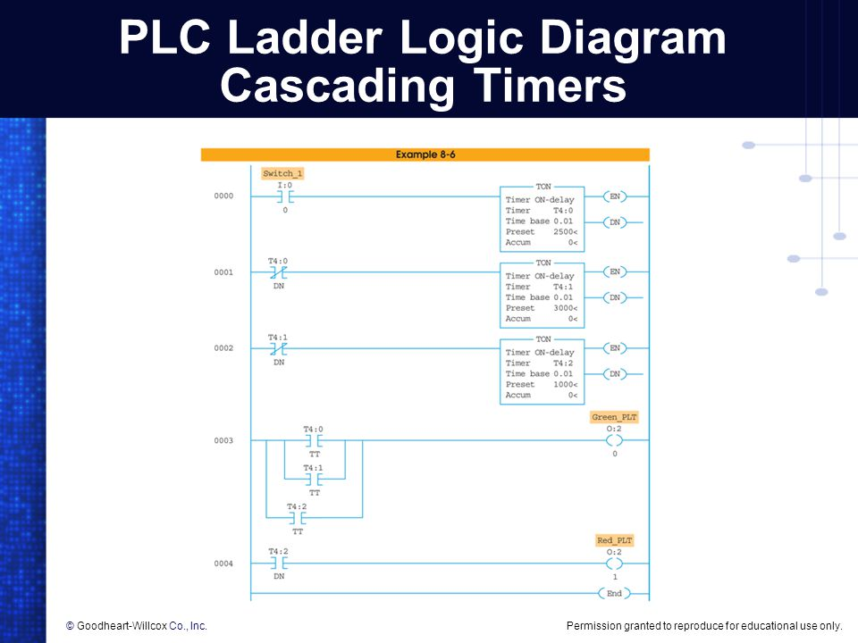Permission granted to reproduce for educational use only.© Goodheart-Willcox Co., Inc. PLC Ladder Logic Diagram Cascading Timers