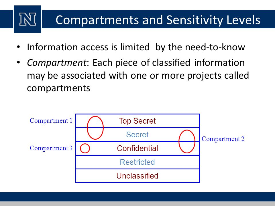 Example of Access Control Administration