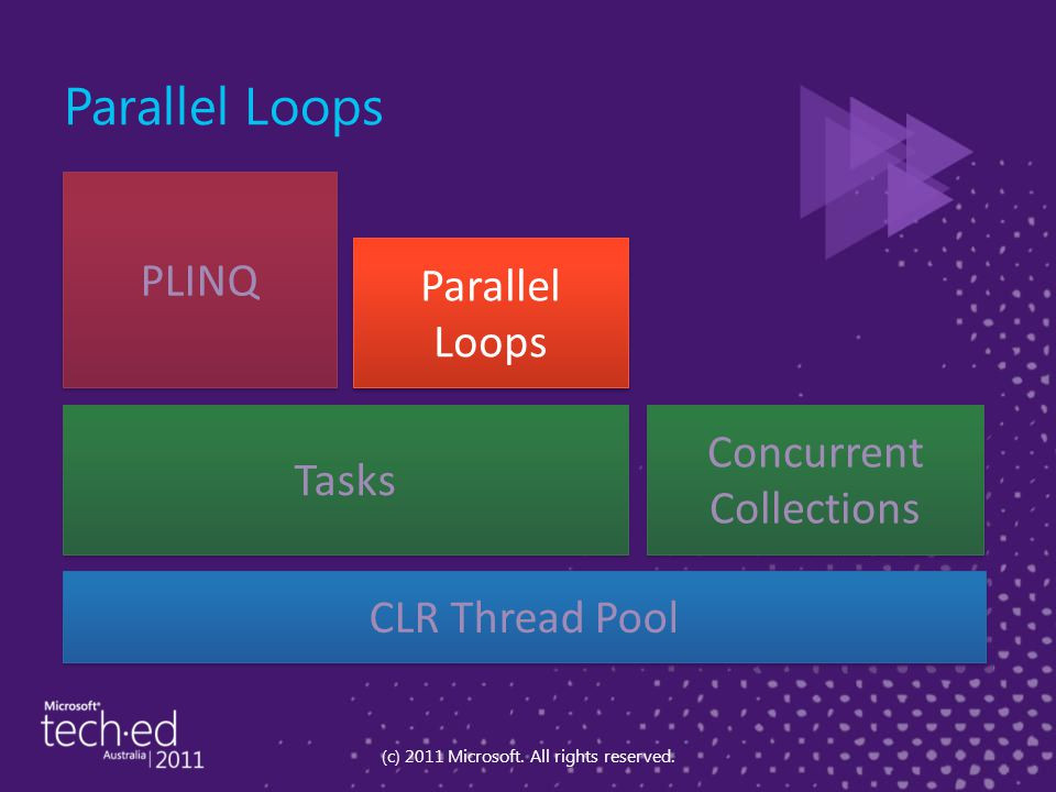 Parallel Loops (c) 2011 Microsoft. All rights reserved. Tasks Parallel Loops PLINQ Concurrent Collections CLR Thread Pool