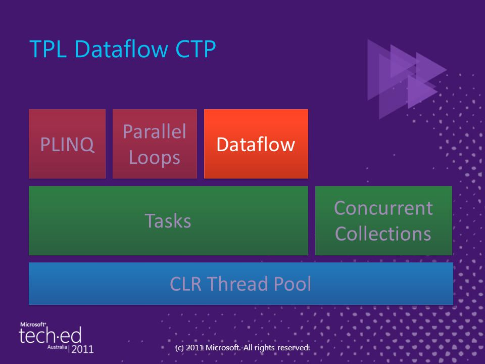 TPL Dataflow CTP (c) 2011 Microsoft. All rights reserved.