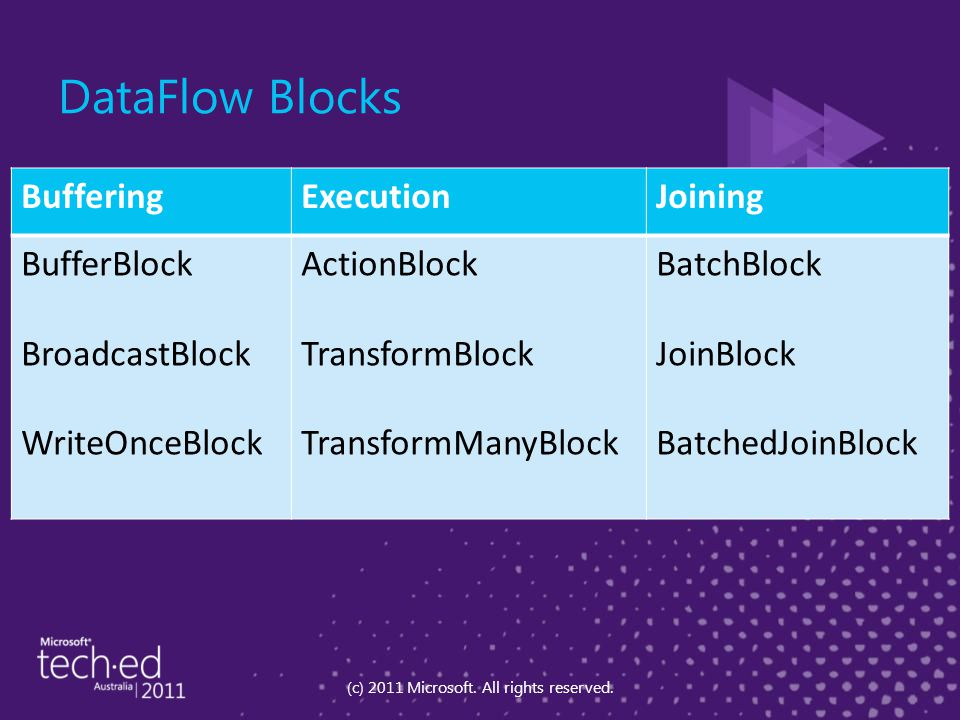 DataFlow Blocks BufferingExecutionJoining BufferBlock BroadcastBlock WriteOnceBlock ActionBlock TransformBlock TransformManyBlock BatchBlock JoinBlock
