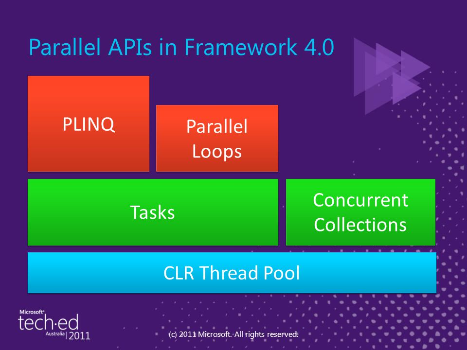 Parallel APIs in Framework 4.0 (c) 2011 Microsoft. All rights reserved. Tasks Parallel Loops PLINQ Concurrent Collections CLR Thread Pool