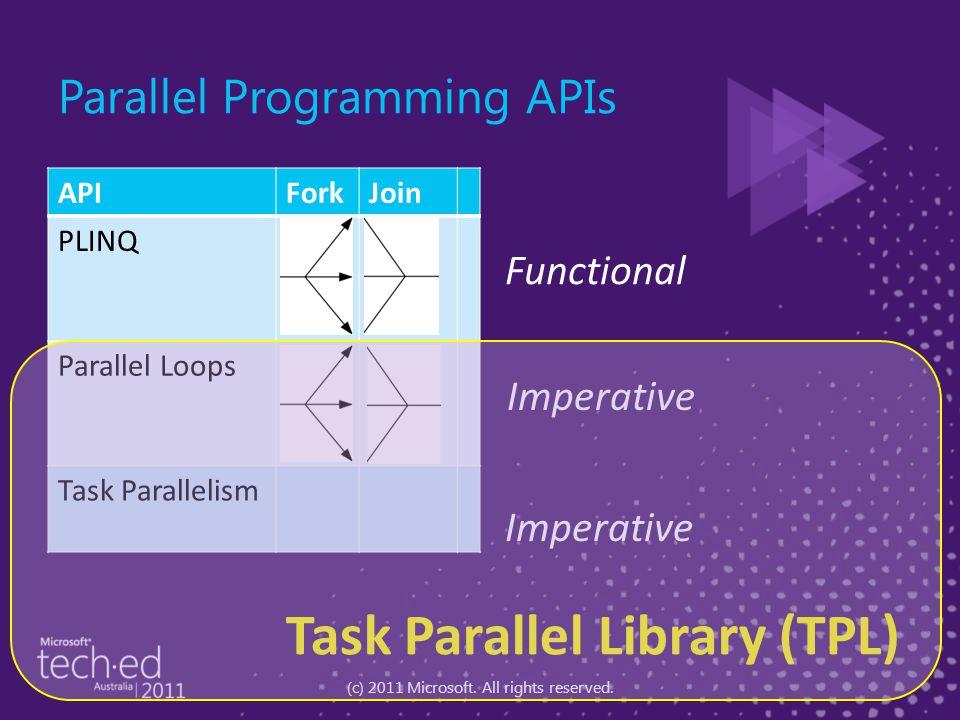 Parallel.For (1, 1000, i => Foo (i) ); Parallel.For (1, 1000, i => Foo (i) ); for (int i = 1; i < 1000; i++) Foo (i); for (int i = 1; i < 1000; i++) Foo (i); Sequential Parallel