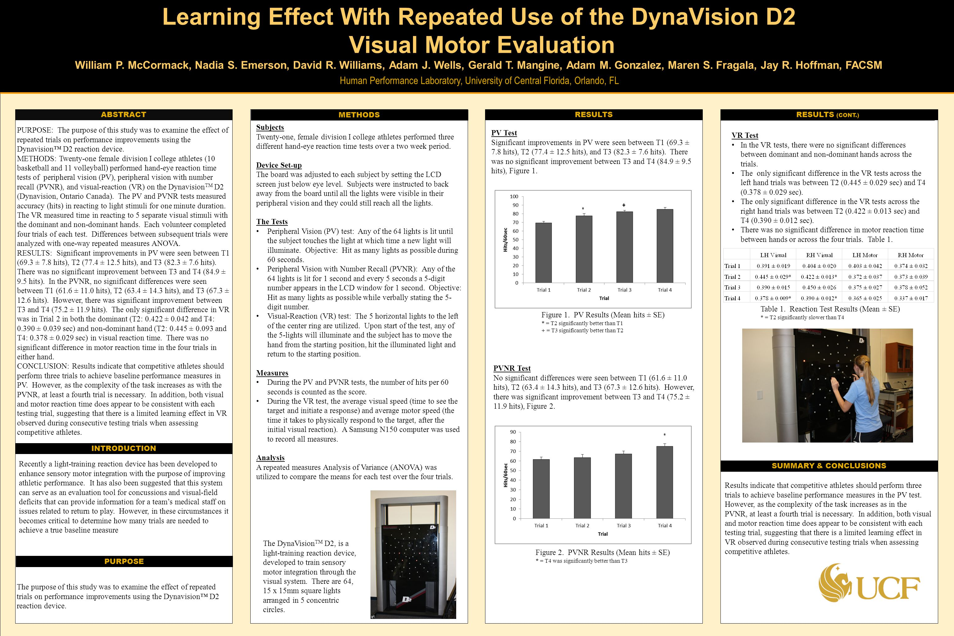 TEMPLATE DESIGN © 2008 www.PosterPresentations.com Learning Effect With Repeated Use of the DynaVision D2 Visual Motor Evaluation William P.