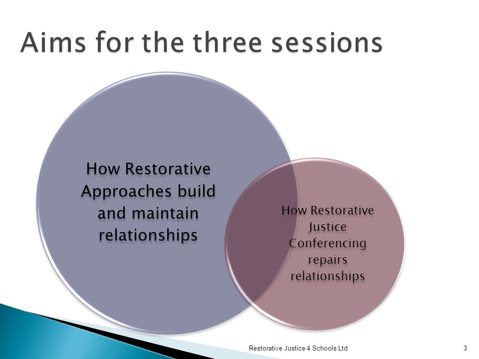 How Restorative Approaches build and maintain relationships How Restorative Justice Conferencing repairs relationships Restorative Justice 4 Schools Ltd3
