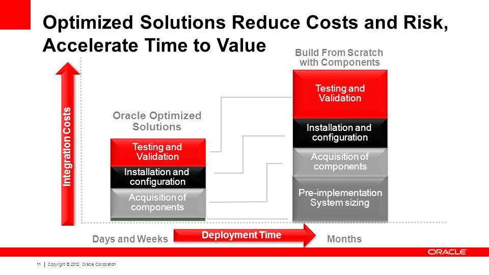11Copyright © 2012, Oracle Corporation Build From Scratch with Components Oracle Optimized Solutions Months Pre-implementation System sizing Pre-implementation System sizing Acquisition of components Acquisition of components Installation and configuration Installation and configuration Acquisition of components Acquisition of components Installation and configuration Installation and configuration Testing and Validation Testing and Validation Testing and Validation Testing and Validation Days and Weeks Optimized Solutions Reduce Costs and Risk, Accelerate Time to Value Deployment Time Integration Costs