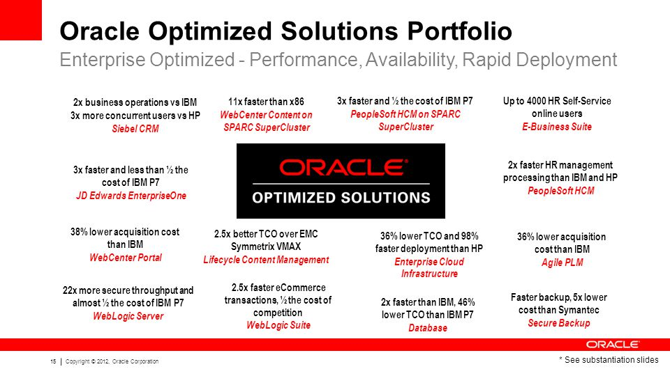 15Copyright © 2012, Oracle Corporation Oracle Optimized Solutions Portfolio Enterprise Optimized - Performance, Availability, Rapid Deployment * See substantiation slides 2x business operations vs IBM 3x more concurrent users vs HP Siebel CRM 2x faster HR management processing than IBM and HP PeopleSoft HCM Up to 4000 HR Self-Service online users E-Business Suite 2.5x better TCO over EMC Symmetrix VMAX Lifecycle Content Management 38% lower acquisition cost than IBM WebCenter Portal Faster backup, 5x lower cost than Symantec Secure Backup 2.5x faster eCommerce transactions, ½ the cost of competition WebLogic Suite 36% lower TCO and 98% faster deployment than HP Enterprise Cloud Infrastructure 36% lower acquisition cost than IBM Agile PLM 3x faster and less than ½ the cost of IBM P7 JD Edwards EnterpriseOne 2x faster than IBM, 46% lower TCO than IBM P7 Database 22x more secure throughput and almost ½ the cost of IBM P7 WebLogic Server 11x faster than x86 WebCenter Content on SPARC SuperCluster 3x faster and ½ the cost of IBM P7 PeopleSoft HCM on SPARC SuperCluster
