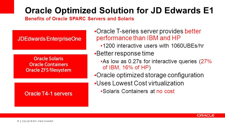 18Copyright © 2012, Oracle Corporation Oracle T-series server provides better performance than IBM and HP 1200 interactive users with 1060UBEs/hr Better response time As low as 0.27s for interactive queries (27% of IBM, 16% of HP) Oracle optimized storage configuration Uses Lowest Cost virtualization Solaris Containers at no cost Oracle Solaris Oracle Containers Oracle ZFS filesystem Oracle T4-1 servers Oracle Optimized Solution for JD Edwards E1 Benefits of Oracle SPARC Servers and Solaris JDEdwards EnterpriseOne