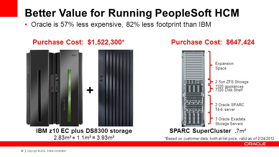 38Copyright © 2012, Oracle Corporation Better Value for Running PeopleSoft HCM Oracle is 57% less expensive, 82% less footprint than IBM Expansion Space 2 Sun ZFS Storage 7320 appliances 7320 Disk Shelf 2 Oracle SPARC T4-4 server 3 Oracle Exadata Storage Servers IBM z10 EC plus DS8300 storage 2.83m² + 1.1m² = 3.93m² SPARC SuperCluster.7m² + Purchase Cost: $1,522,300*Purchase Cost: $647,424 *Based on customer data, both at list price, valid as of 2/24/2012