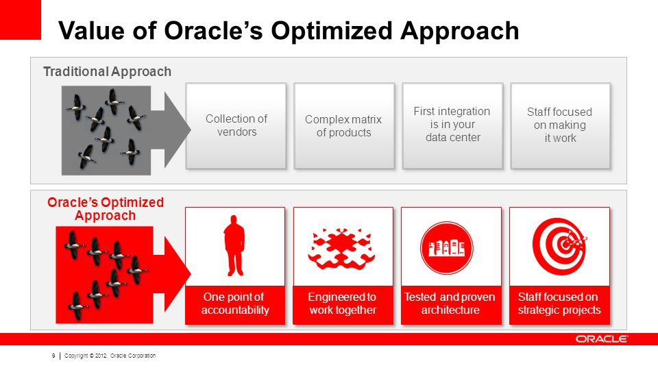 9Copyright © 2012, Oracle Corporation Value of Oracle's Optimized Approach Oracle's Optimized Approach Traditional Approach Collection of vendors First integration is in your data center Complex matrix of products Staff focused on making it work Tested and proven architecture One point of accountability Staff focused on strategic projects Engineered to work together