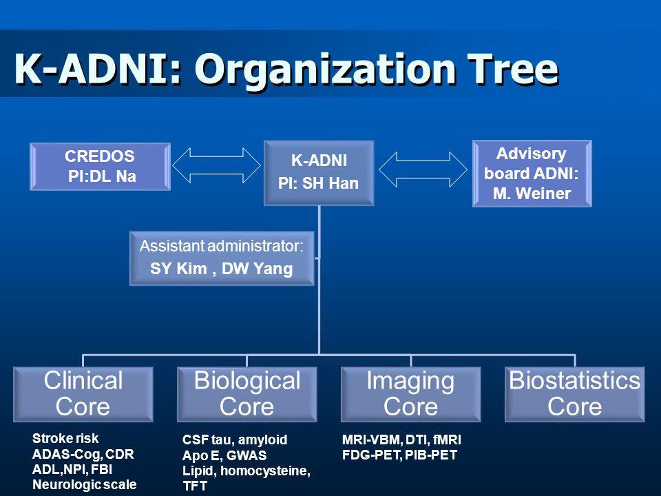 K-ADNI: Organization Tree K-ADNI PI: SH Han Clinical Core Biological Core Imaging Core Biostatistics Core Assistant administrator: SY Kim, DW Yang CREDOS PI:DL Na Advisory board ADNI: M.