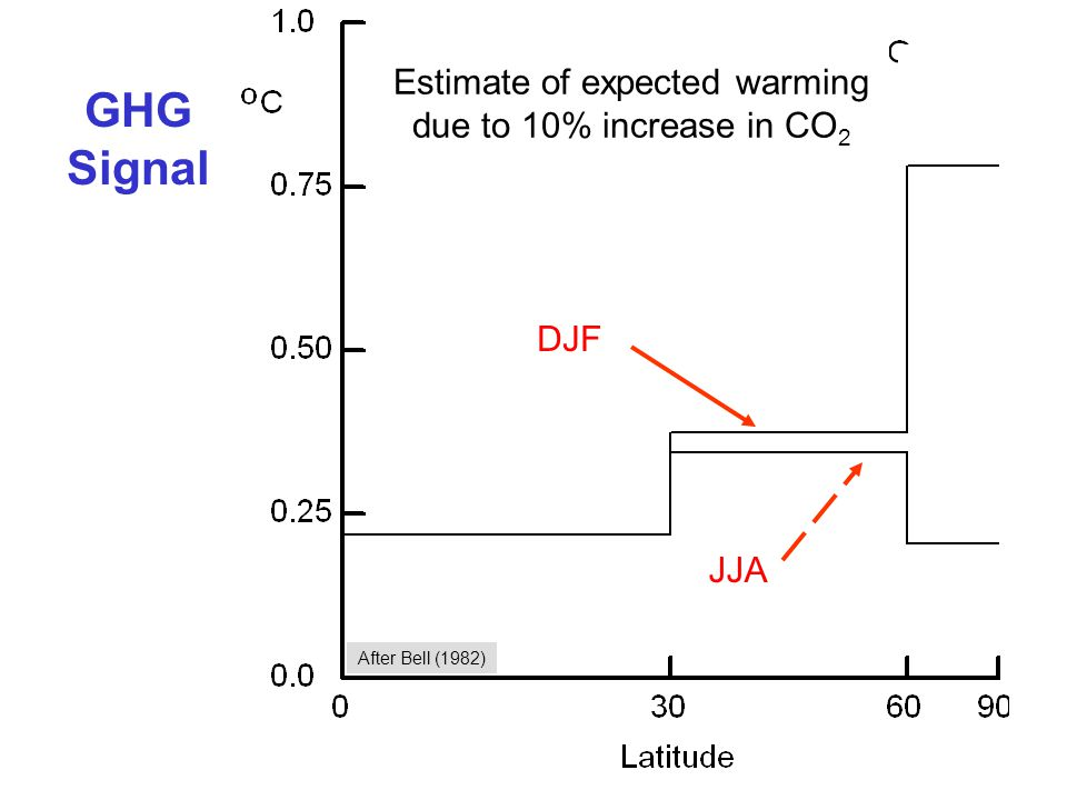 2 GHG Signal DJF JJA Estimate of expected warming due to 10% increase in CO 2 After Bell (1982)