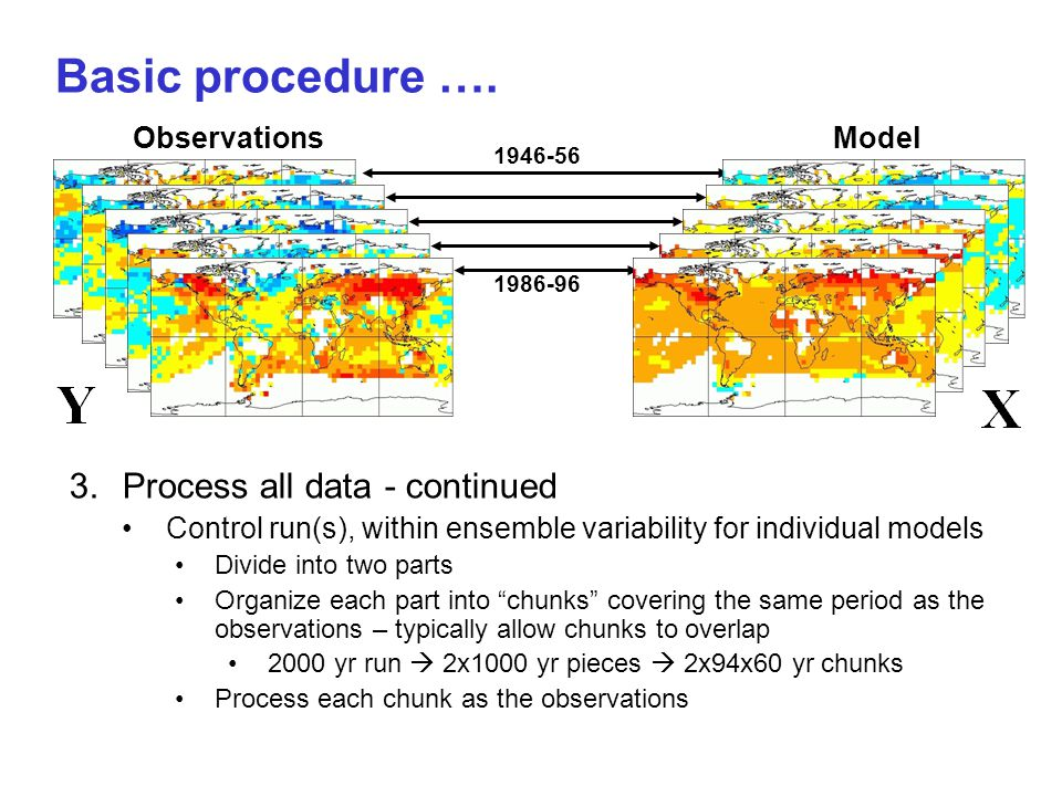 Observations 1946-56 Model 1986-96 3.Process all data - continued Control run(s), within ensemble variability for individual models Divide into two parts Organize each part into chunks covering the same period as the observations – typically allow chunks to overlap 2000 yr run  2x1000 yr pieces  2x94x60 yr chunks Process each chunk as the observations Basic procedure ….