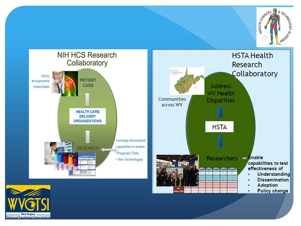 Address WV Health Disparities HSTA Researchers Communities across WV Enable capabilities to test effectiveness of Understanding Dissemination Adoption Policy change HSTA Health Research Collaboratory