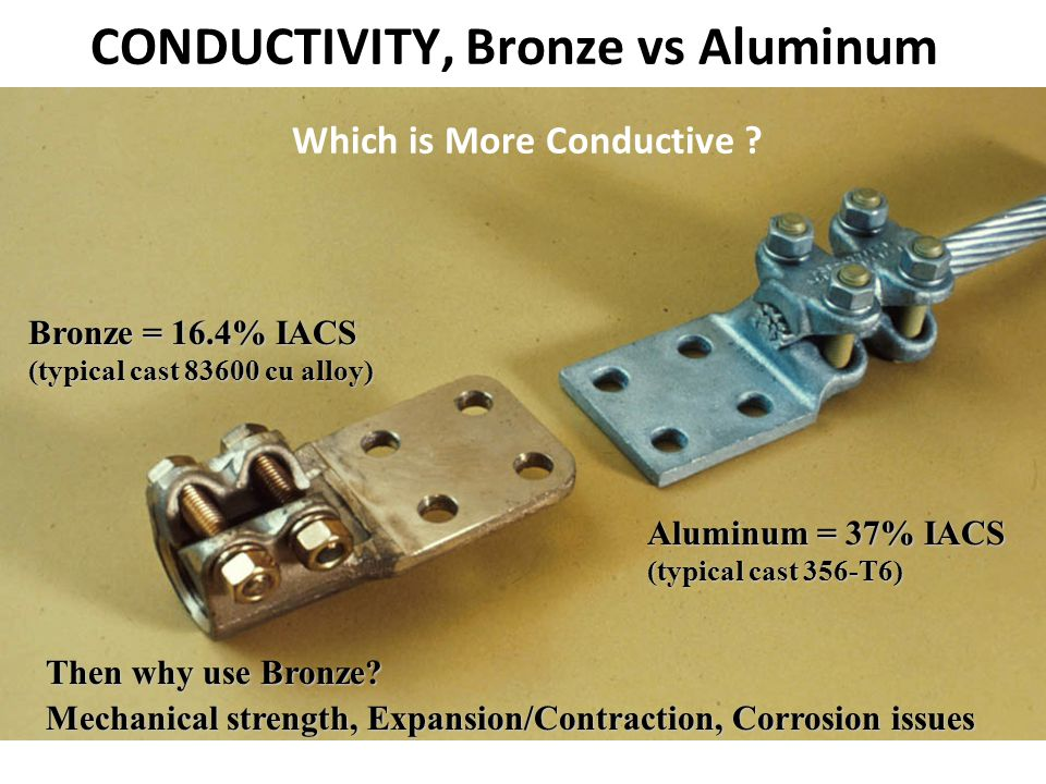 Bronze = 16.4% IACS (typical cast 83600 cu alloy) Aluminum = 37% IACS (typical cast 356-T6) CONDUCTIVITY, Bronze vs Aluminum Which is More Conductive