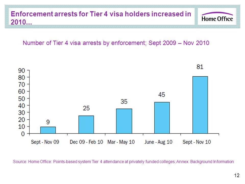 Enforcement arrests for Tier 4 visa holders increased in 2010... 12 Number of Tier 4 visa arrests by enforcement; Sept 2009 – Nov 2010 Source: Home Of