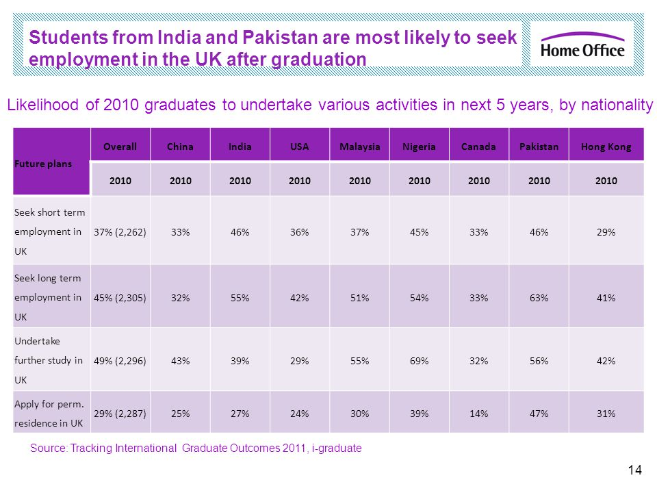 Students from India and Pakistan are most likely to seek employment in the UK after graduation Future plans OverallChinaIndiaUSAMalaysiaNigeriaCanadaPakistanHong Kong 2010 Seek short term employment in UK 37% (2,262)33%46%36%37%45%33%46%29% Seek long term employment in UK 45% (2,305)32%55%42%51%54%33%63%41% Undertake further study in UK 49% (2,296)43%39%29%55%69%32%56%42% Apply for perm.