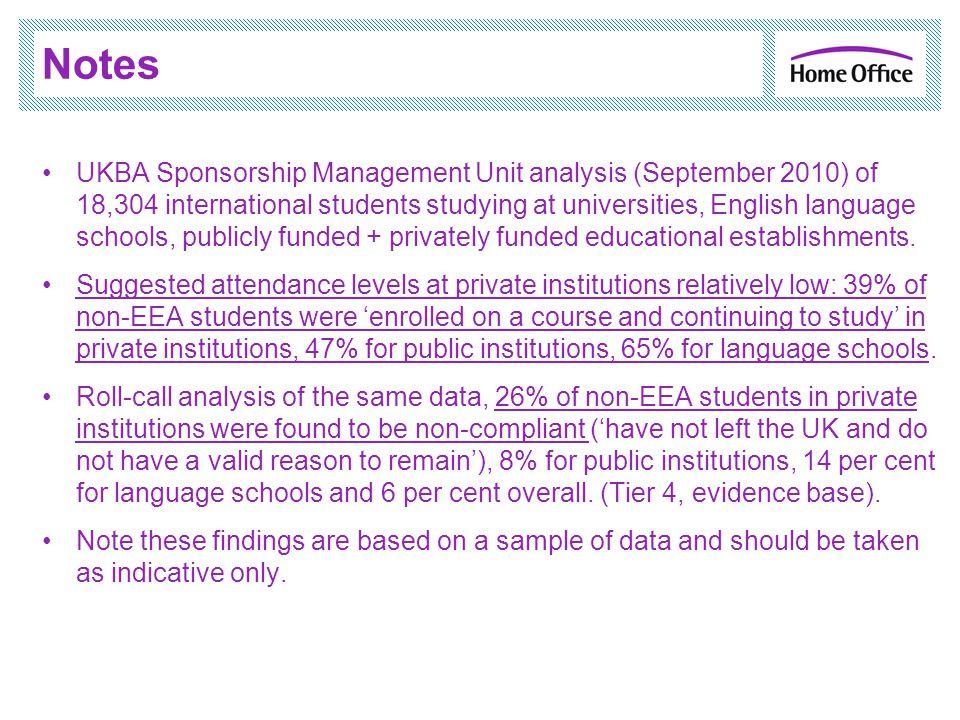 Notes UKBA Sponsorship Management Unit analysis (September 2010) of 18,304 international students studying at universities, English language schools,
