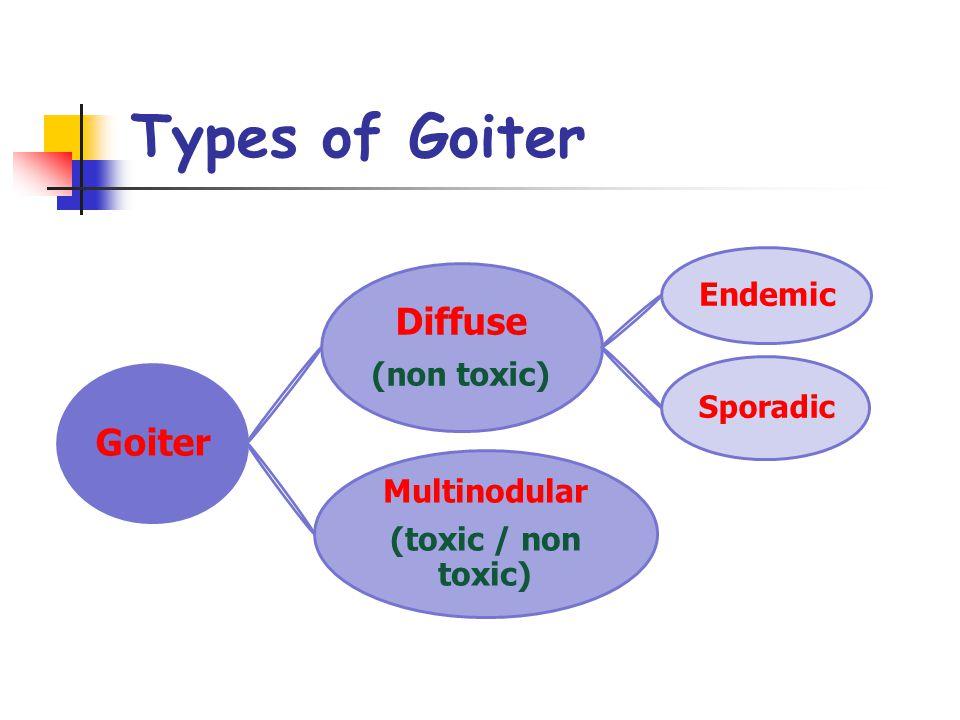 Types of Goiter Goiter Diffuse (non toxic) Endemic Sporadic Multinodular (toxic / non toxic)