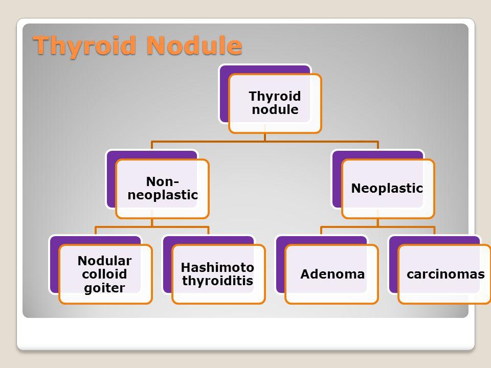 Thyroid Nodule Thyroid noduleNon-neoplastic Nodular colloid goiter Hashimoto thyroiditis NeoplasticAdenomacarcinomas