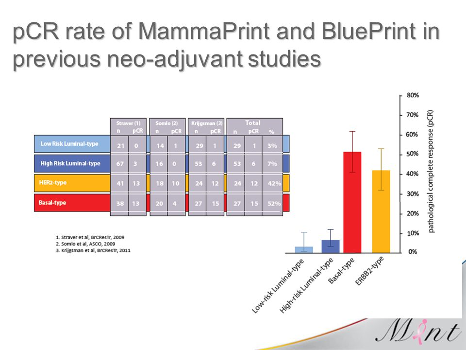 pCR rate of MammaPrint and BluePrint in previous neo-adjuvant studies