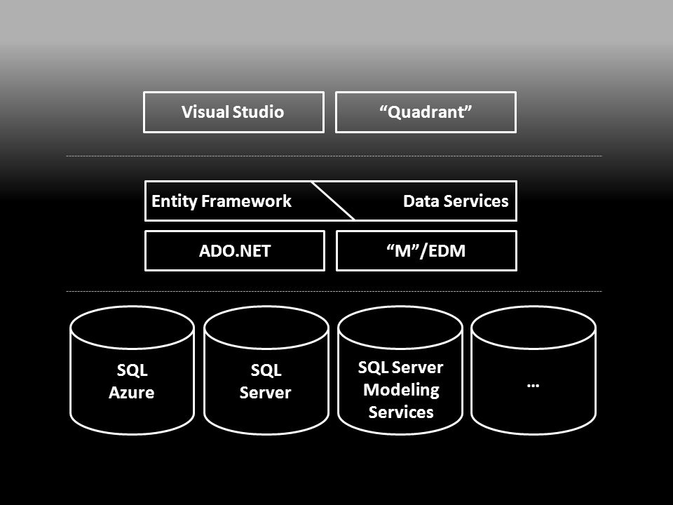 SQL Server SQL Azure Visual Studio Quadrant SQL Server Modeling Services Entity Framework ADO.NET M /EDM Data Services …