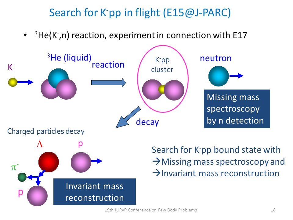 Search for K - pp in flight (E15@J-PARC) 3 He(K -,n) reaction, experiment in connection with E17 K-K- 3 He (liquid) reaction Search for K - pp bound s