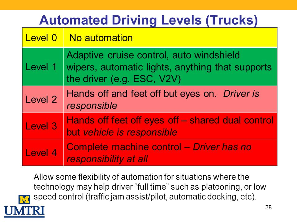 Automated Driving Levels (Trucks) 28 Level 0 No automation Level 1 Adaptive cruise control, auto windshield wipers, automatic lights, anything that su