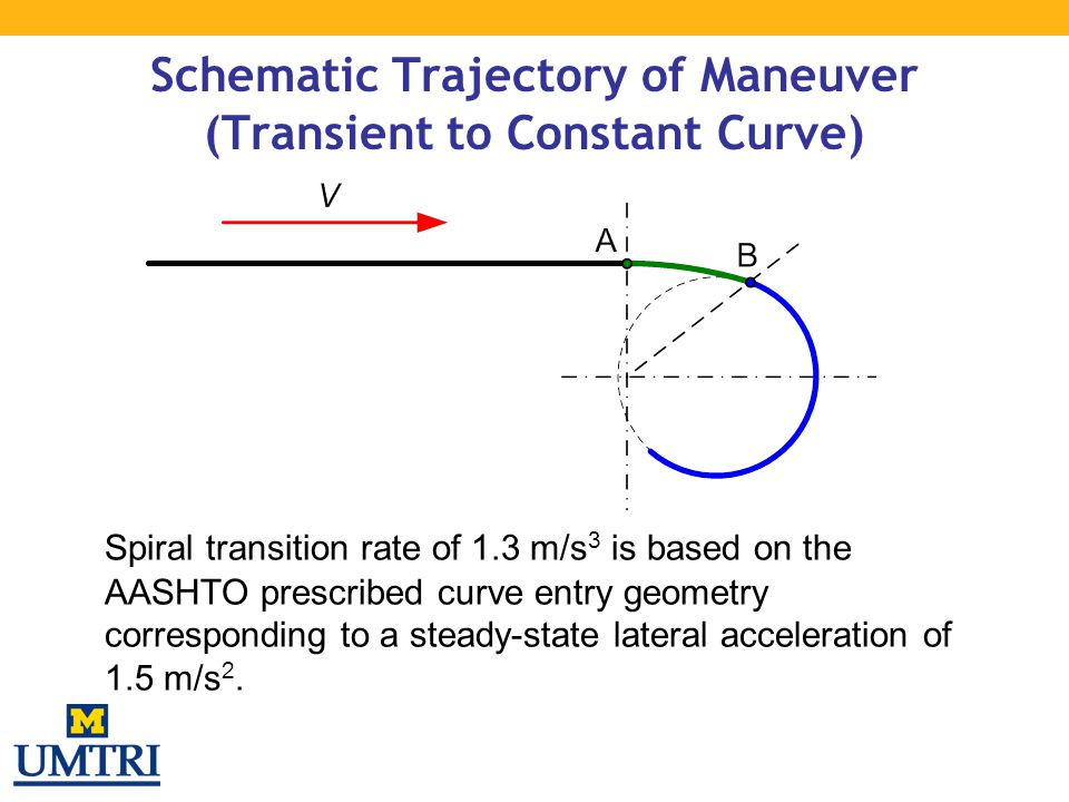 Schematic Trajectory of Maneuver (Transient to Constant Curve) Spiral transition rate of 1.3 m/s 3 is based on the AASHTO prescribed curve entry geome