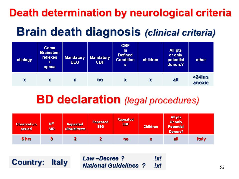 Brain death diagnosis (clinical criteria) etiologyComaBrainstemreflexes+apneaMandatoryEEGMandatoryCBFCBFInDefined Condition s children All pts or only potential donors.