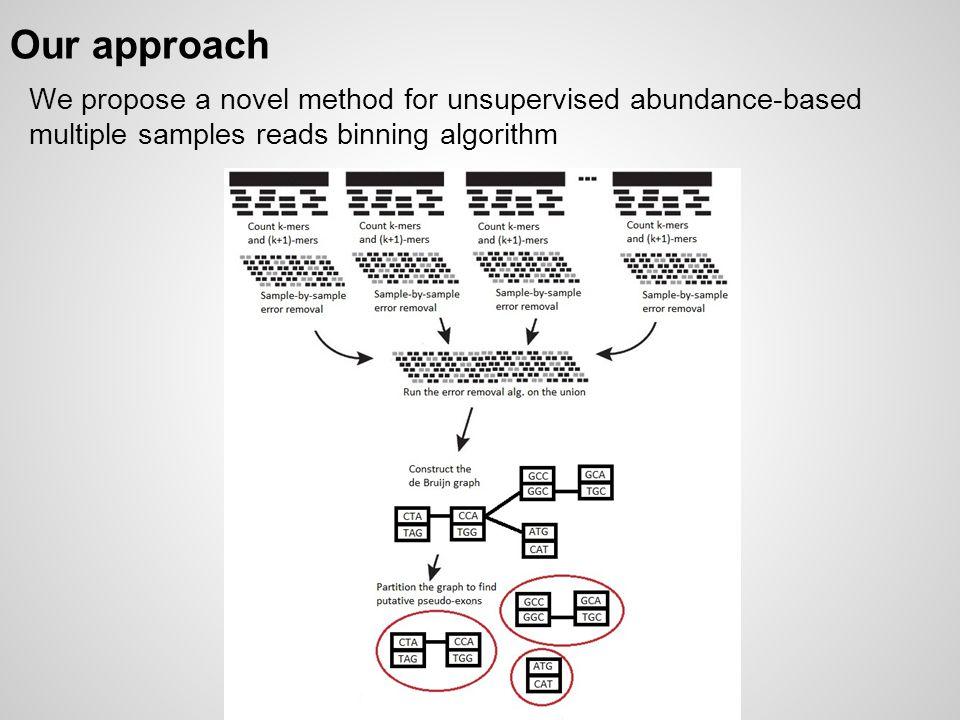 Our approach We propose a novel method for unsupervised abundance-based multiple samples reads binning algorithm